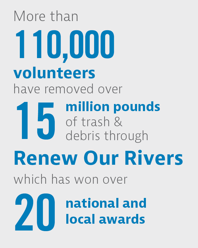 Renew Our Rivers stats