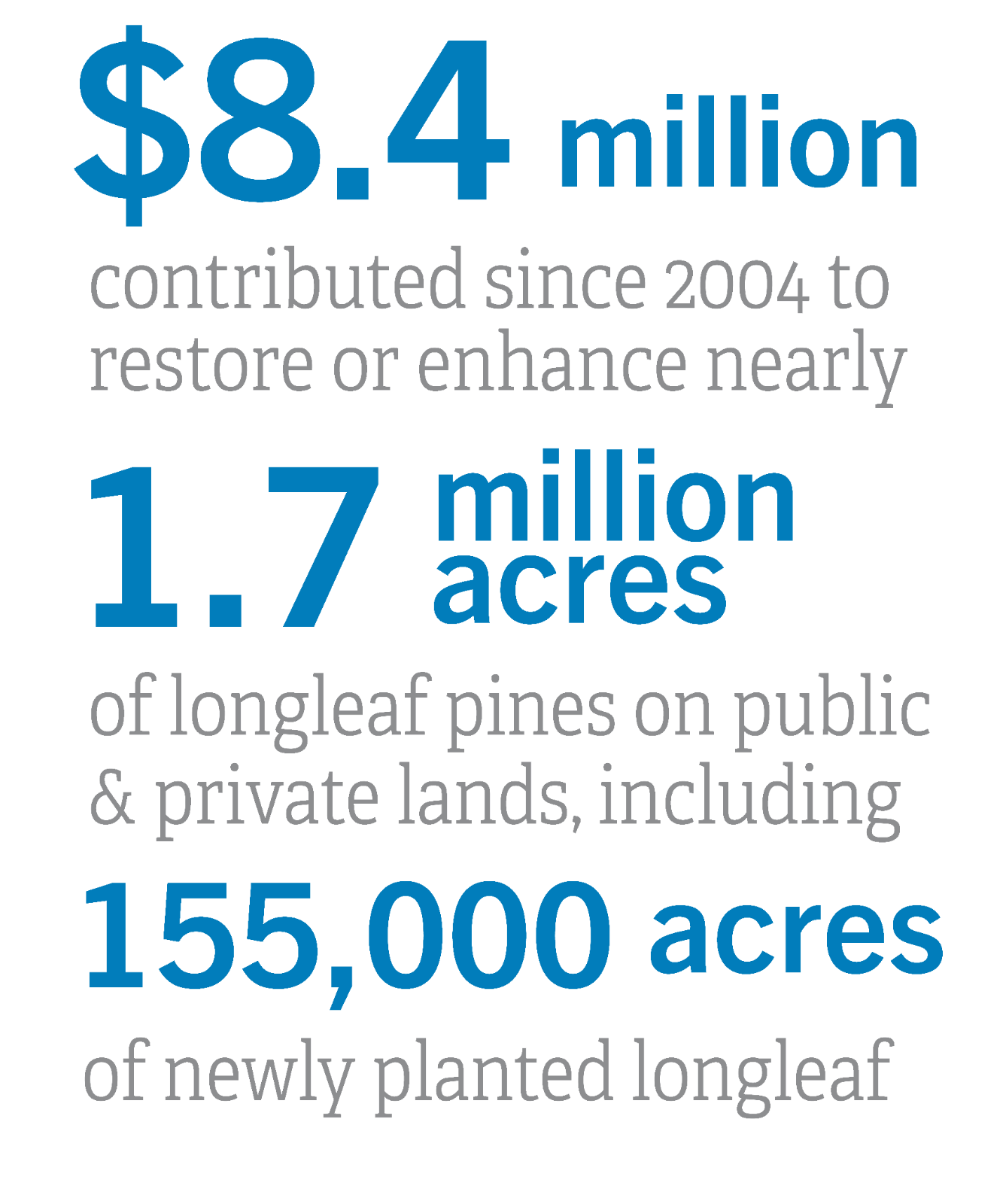Longleaf Investment Outcomes